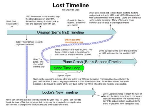 lost-timeline